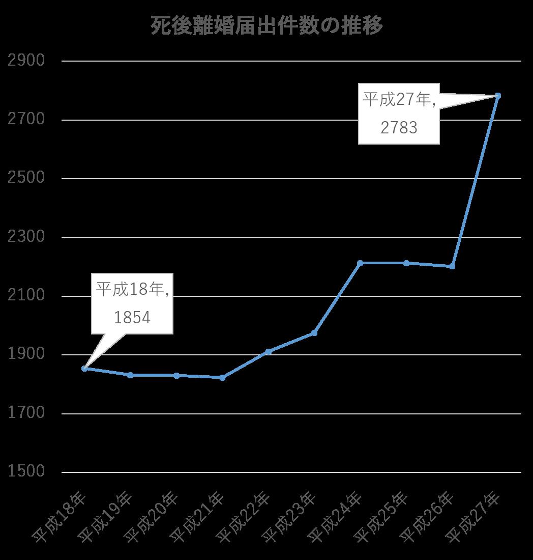 死後離婚グラフ